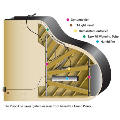 Piano Life Saver System Grand Piano Humidity Control